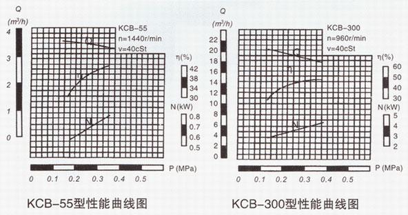 KCB系列齿轮泵性能曲线图